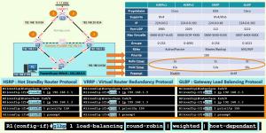 HSRP VRRP GLBP : Différence