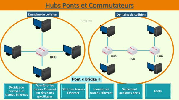 Hubs commutateurs et Ponts