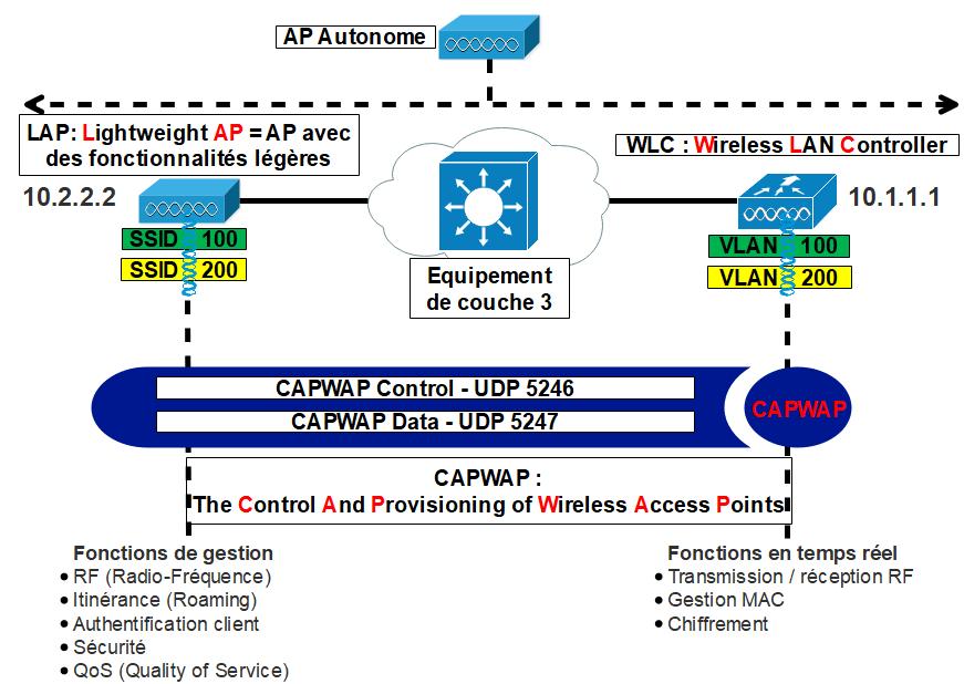 Construire un LAN sans fil