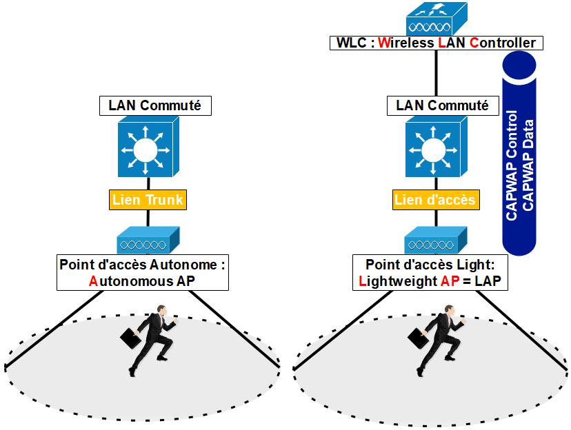 Sécurité des réseaux sans fil