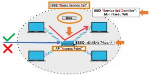 BASIC SERVICE SET: Les différentes topologies LAN sans-fil