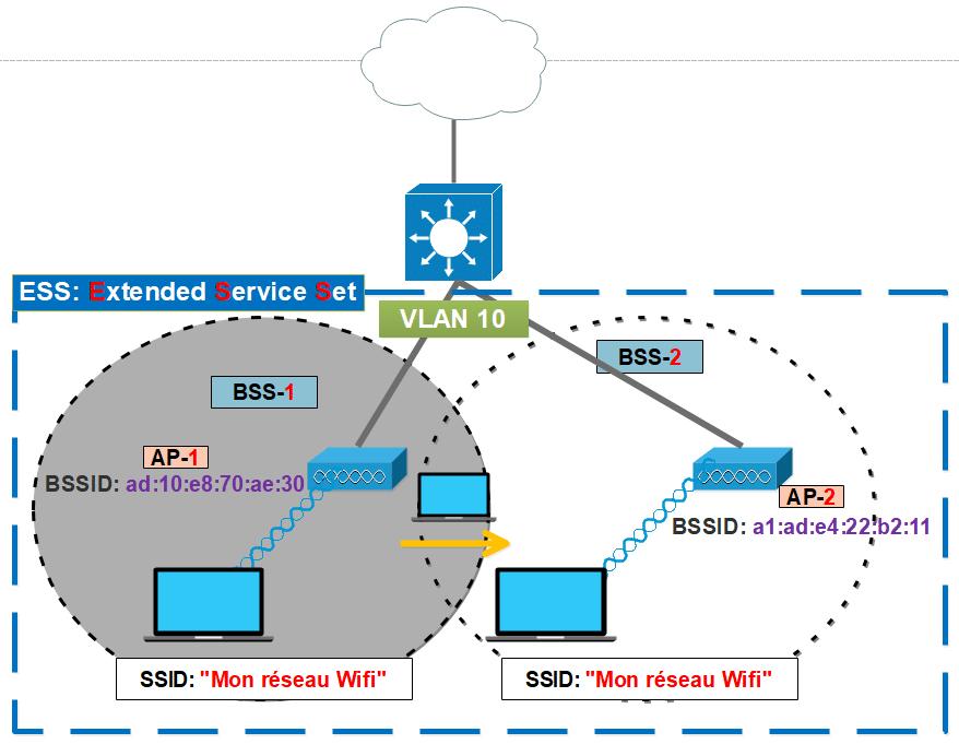 Configurer un LAN sans fil
