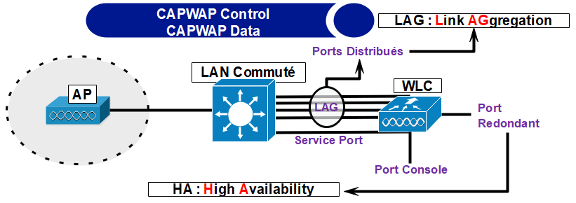 Contrôleur WLAN et mode AP