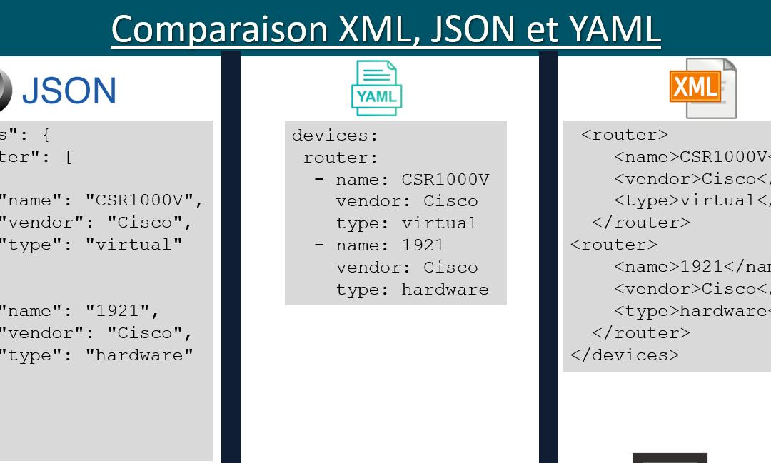 XML JSON YAML