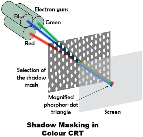 shadow-masking